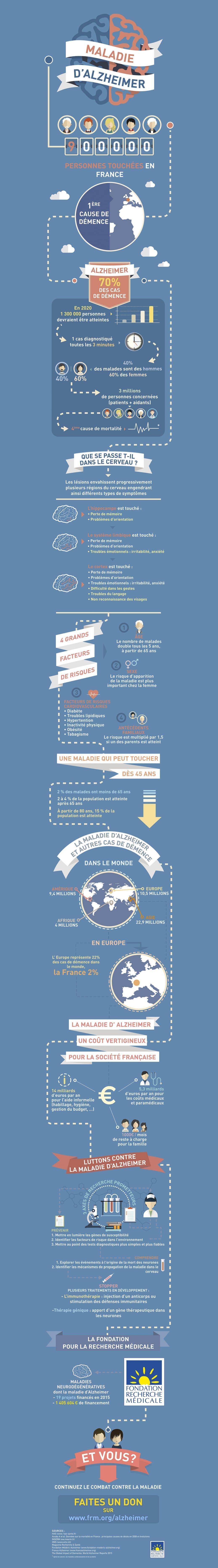 infographie-frm-maladie-dalzheimer-12-09-2016