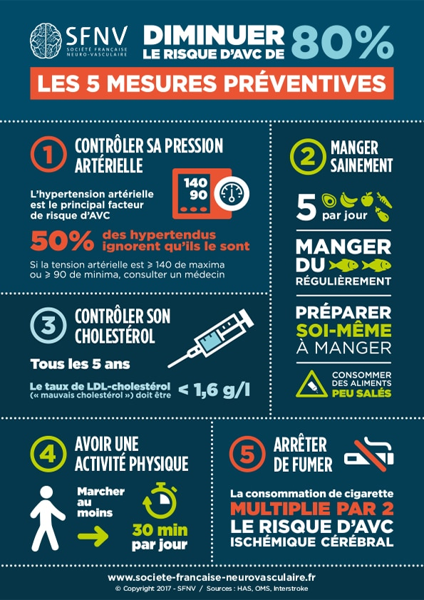 SFNV_infographie-AVC