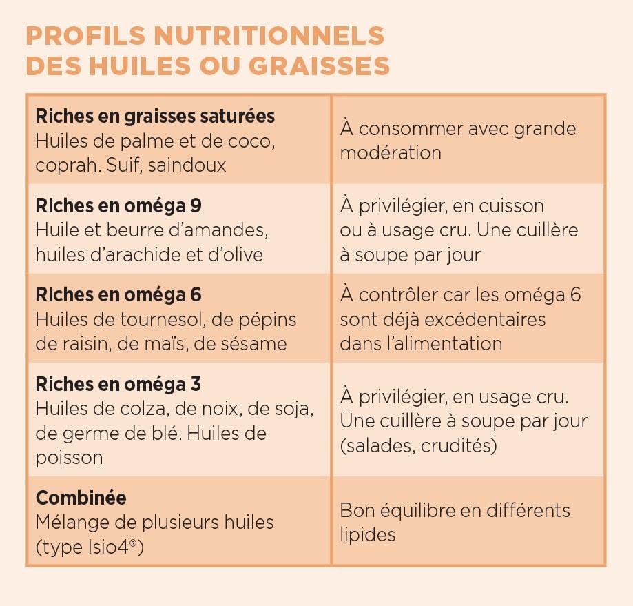 Tableau proteine vegetale go84 jornalagora - Les aliments riches en glucides ...