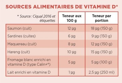 source alimentaire vitamine D