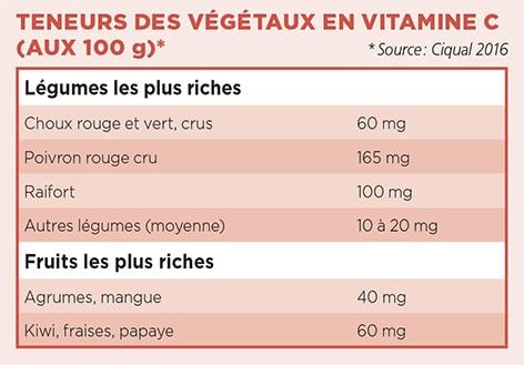 A Quoi Servent Les 13 Vitamines Essentielles Et Quel Est Leur Role